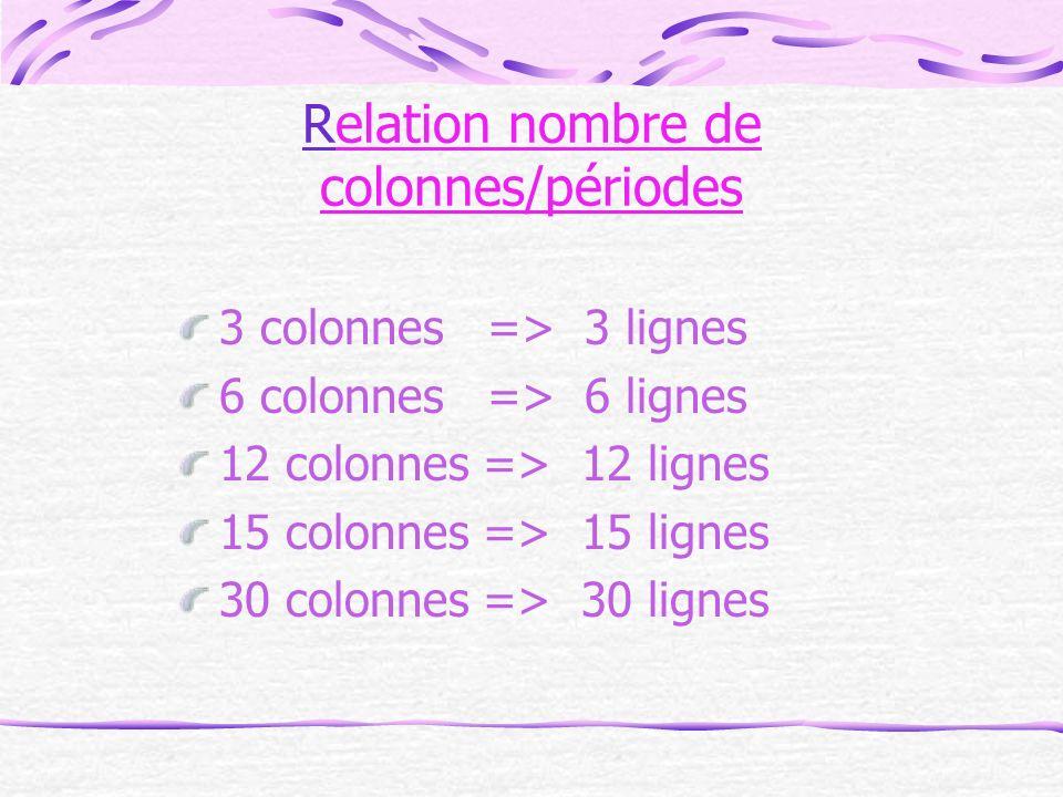 Relation nombre de colonnes/périodes 3 colonnes => 3 lignes 6 colonnes => 6 lignes 12 colonnes => 12 lignes 15 colonnes => 15 lignes 30 colonnes => 30 lignes
