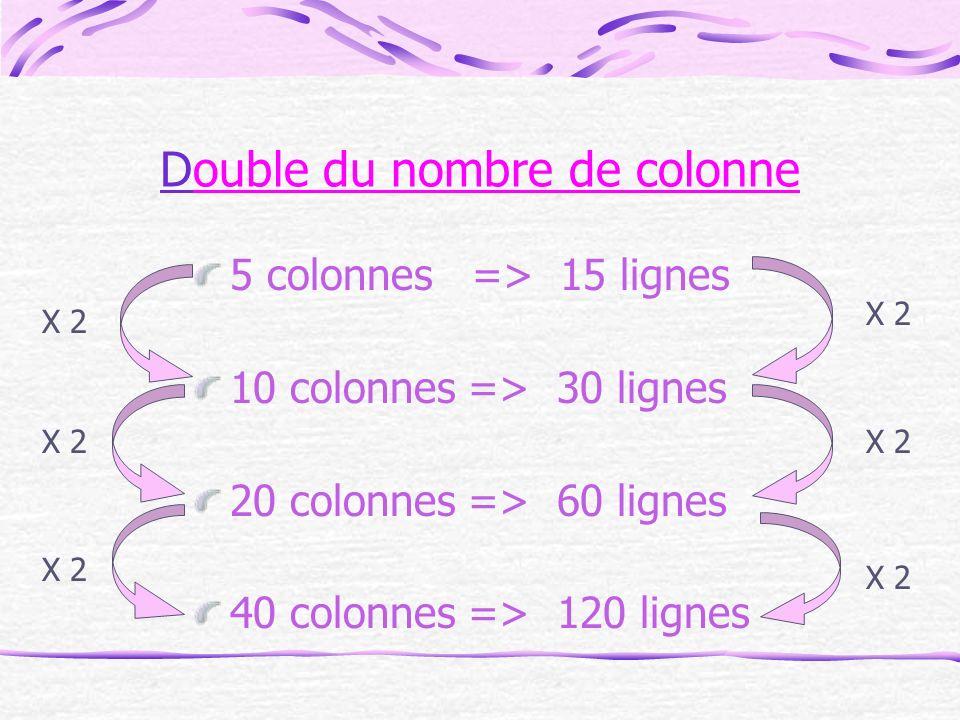 Double du nombre de colonne 5 colonnes => 15 lignes 10 colonnes => 30 lignes 20 colonnes => 60 lignes 40 colonnes => 120 lignes X 2