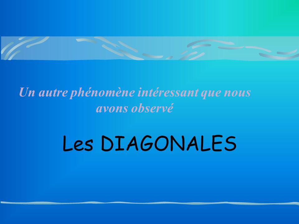 Les DIAGONALES Un autre phénomène intéressant que nous avons observé