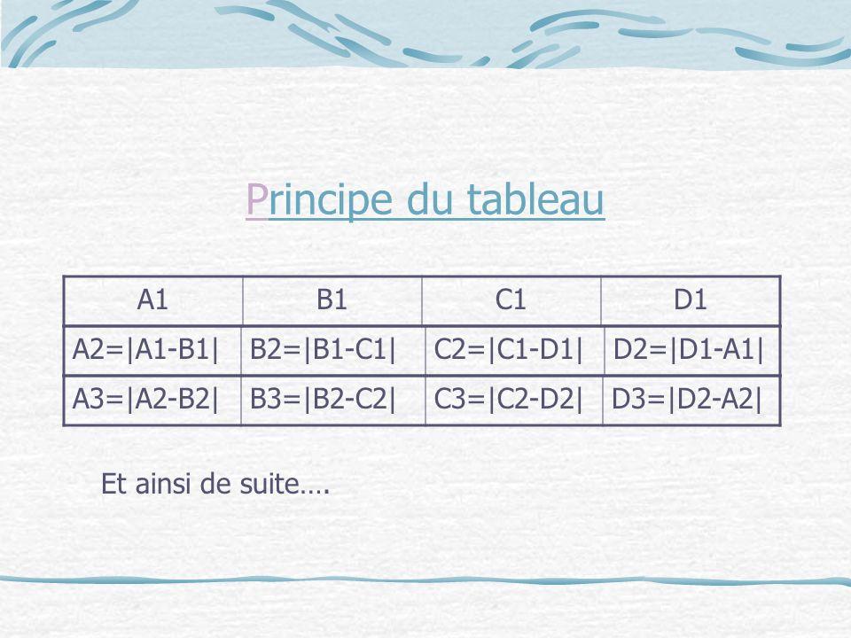 Principe du tableau A1B1C1D1 A2=|A1-B1|B2=|B1-C1|C2=|C1-D1|D2=|D1-A1| A3=|A2-B2|B3=|B2-C2|C3=|C2-D2|D3=|D2-A2| Et ainsi de suite….