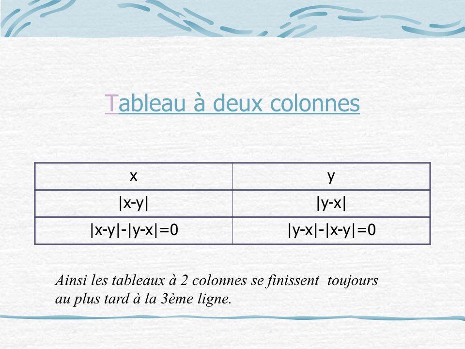 Tableau à deux colonnes xy |x-y||y-x| |x-y|-|y-x|=0|y-x|-|x-y|=0 Ainsi les tableaux à 2 colonnes se finissent toujours au plus tard à la 3ème ligne.
