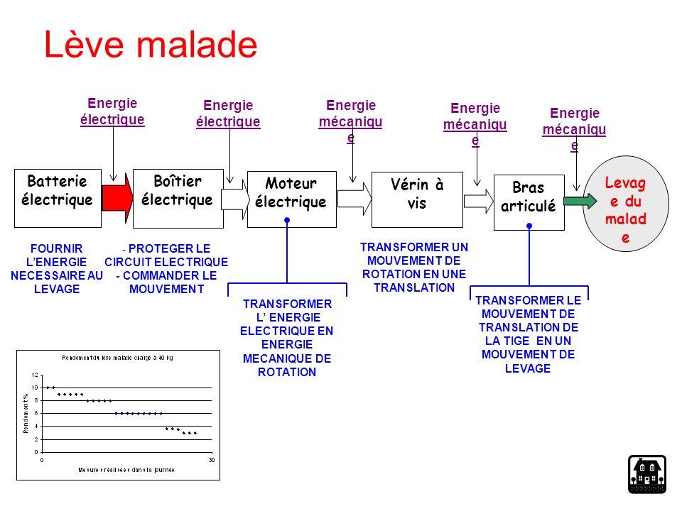 Moteur électrique PoulieLevier de commande Réservoir liquide hydraulique Pompe hydraulique Chargeur de batterie Batterie Fourche Vérin