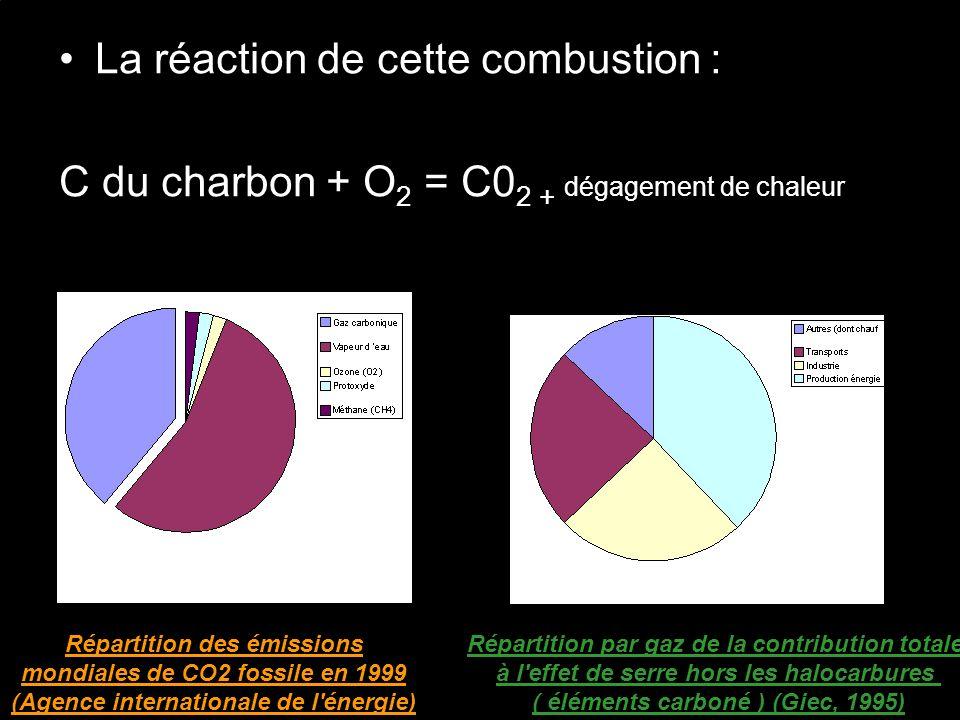 La réaction de cette combustion : C du charbon + O 2 = C0 2 + dégagement de chaleur Répartition des émissions mondiales de CO2 fossile en 1999 (Agence internationale de l énergie) Répartition par gaz de la contribution totale à l effet de serre hors les halocarbures ( éléments carboné ) (Giec, 1995)