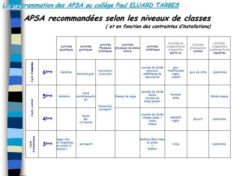 La programmation des APSA au collège Paul ELUARD TARBES APSA recommandées selon les niveaux de classes ( et en fonction des contraintes dinstallations