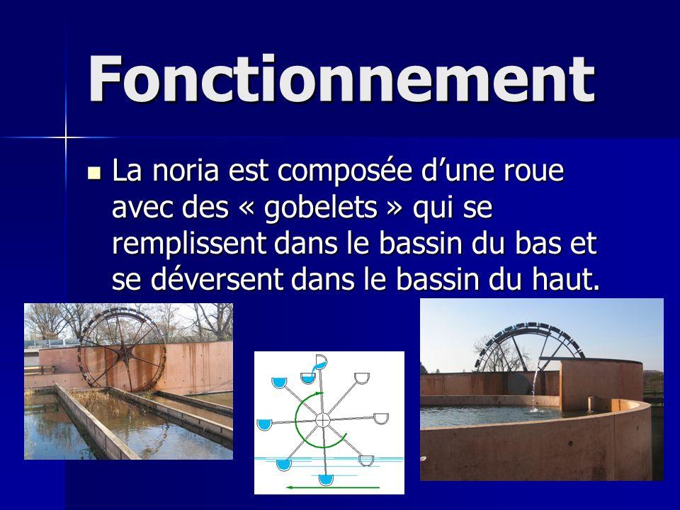 Fonctionnement La noria est composée dune roue avec des « gobelets » qui se remplissent dans le bassin du bas et se déversent dans le bassin du haut.