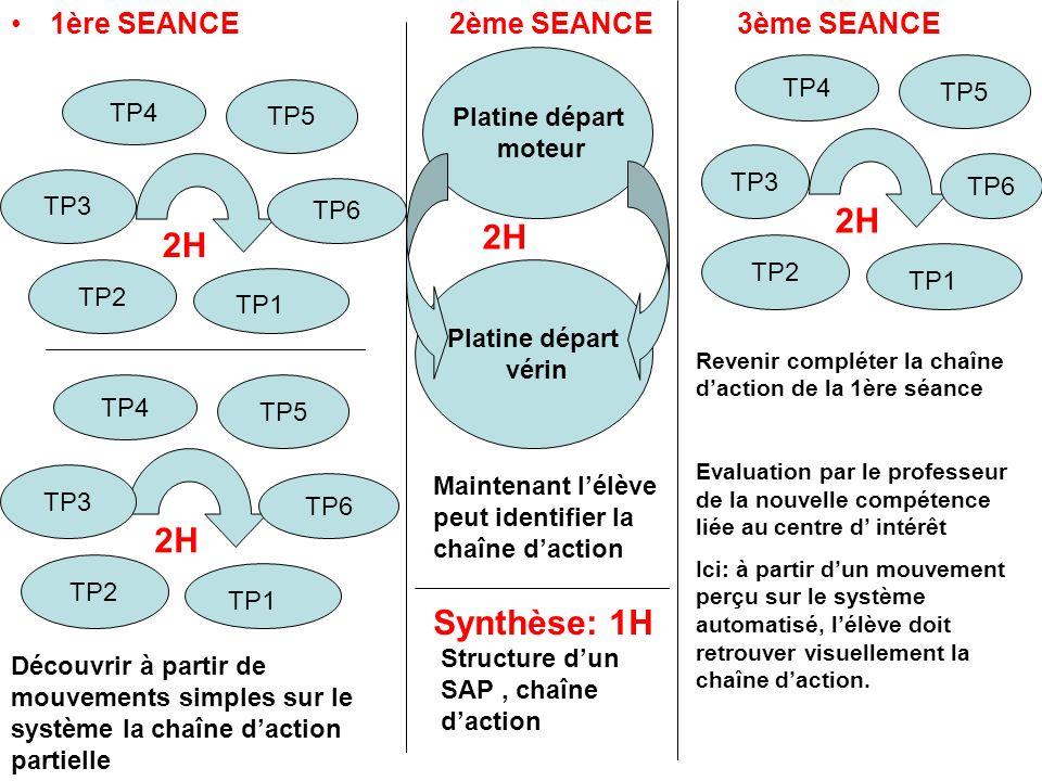 1ère SEANCE TP4 TP5 TP6 TP3 TP2 TP1 2H TP4 TP5 TP6 TP2 TP1 2H TP3 2ème SEANCE Découvrir à partir de mouvements simples sur le système la chaîne dactio