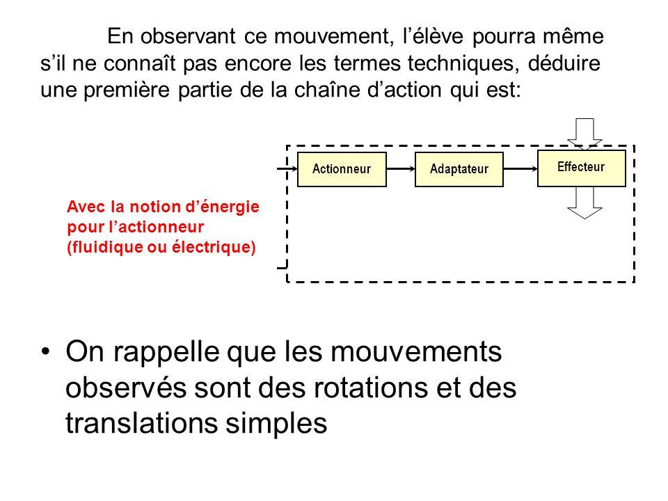 En observant ce mouvement, lélève pourra même sil ne connaît pas encore les termes techniques, déduire une première partie de la chaîne daction qui es