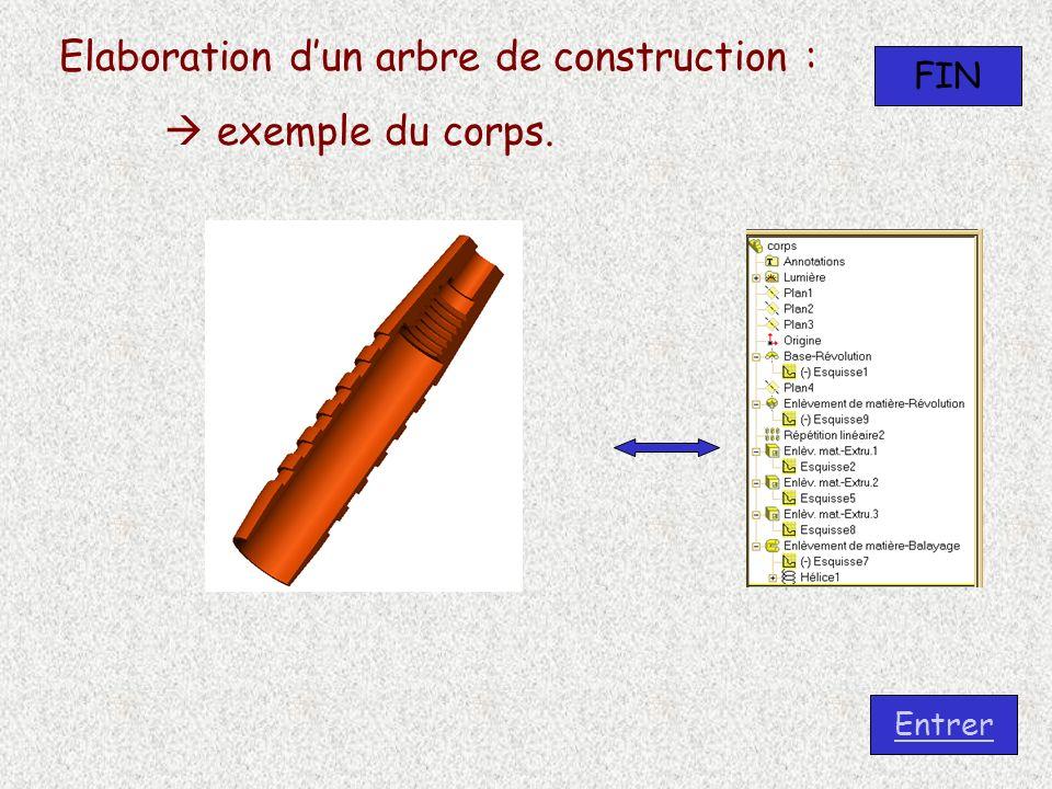 Elaboration dun arbre de construction : exemple du corps. FIN Entrer