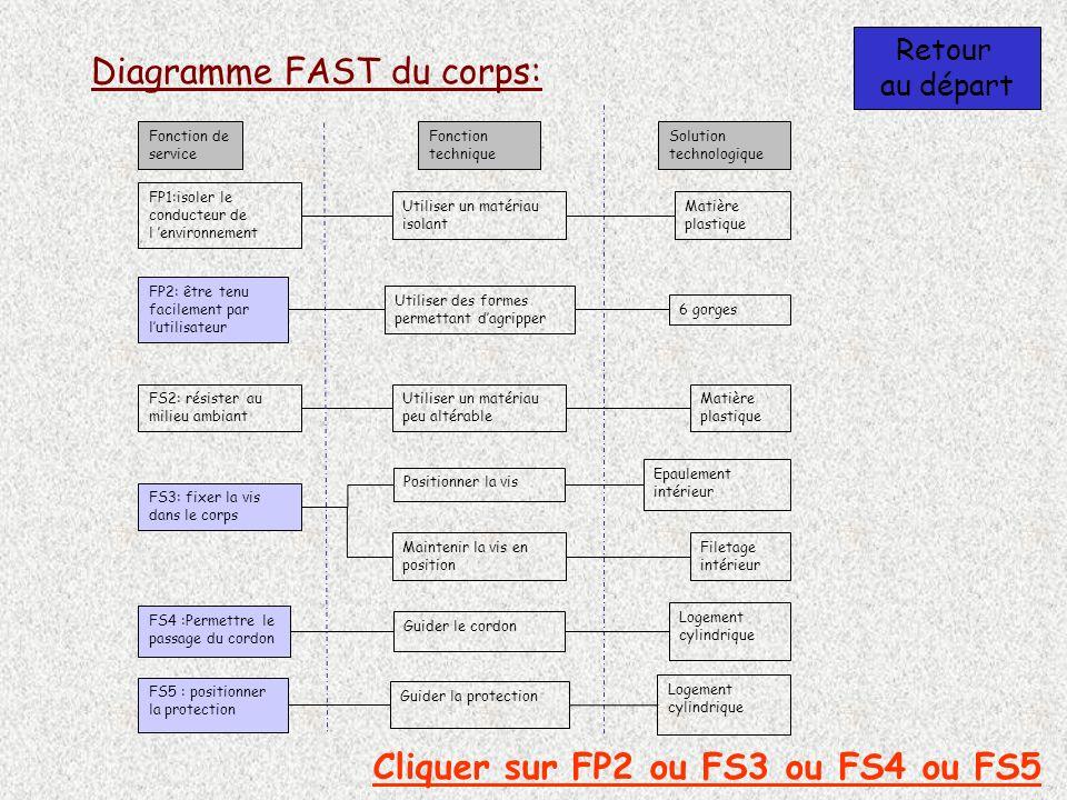 Diagramme FAST du corps: Retour au départ Cliquer sur FP2 ou FS3 ou FS4 ou FS5 Fonction de service Fonction technique Solution technologique FS3: fixe