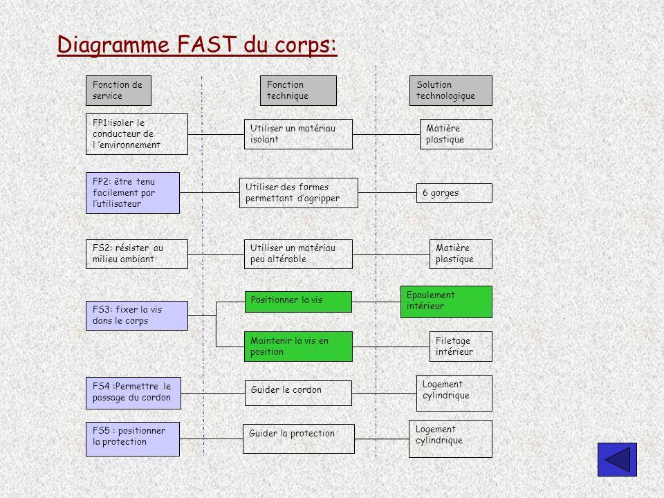 Diagramme FAST du corps: Fonction de service Fonction technique Solution technologique FS3: fixer la vis dans le corps Maintenir la vis en position Po