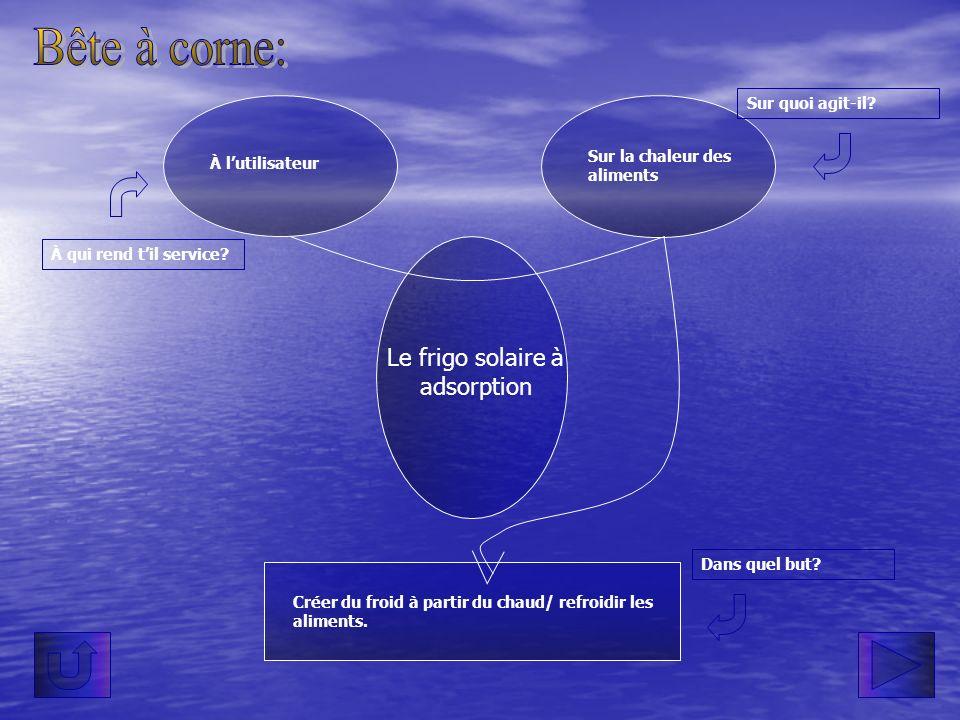 Utilisateur Soleil Milieu extérieur Pression Température Aliments Réfrigérateur à adsorption