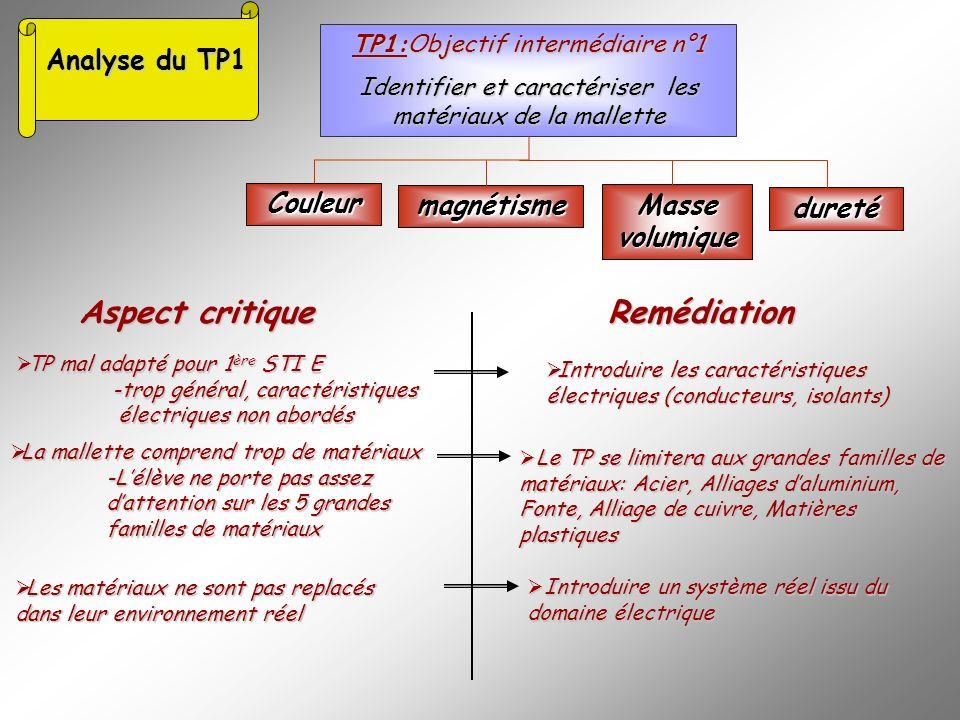 Analyse du TP1 Analyse du TP1 TP1:Objectif intermédiaire n°1 Identifier et caractériser les matériaux de la mallette Couleur magnétisme Masse volumiqu