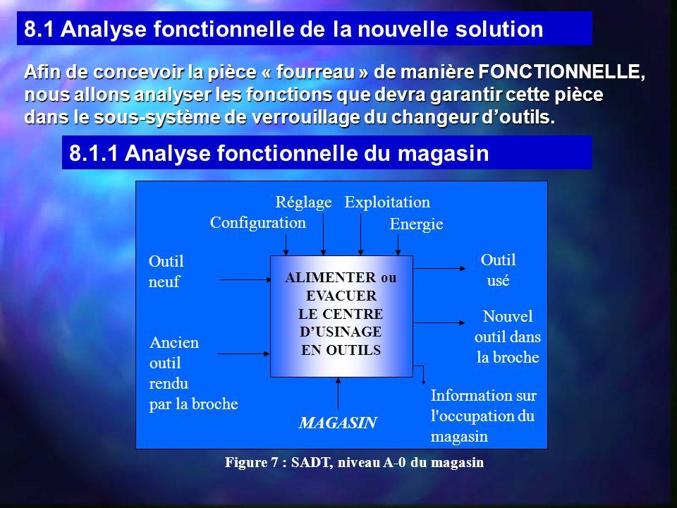 8.1.2 Analyse fonctionnelle du changeur doutils Poussoir Vis de maintien Vis de pression Coussinet Vis de tarage Ressort Sous-ensemble « Fourreau » monté - Fourreau à concevoir -