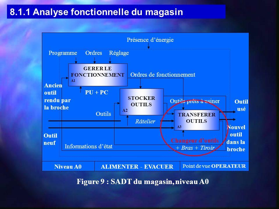 8.1.2 Analyse fonctionnelle du changeur doutils FT 1.2 : Saisir/restituer le nouvel outil FT 1.2.1.1 : Recevoir l outil FT 1.2.1.2 : Maintenir l outil en position FT 1.2.1.2.1 : Assurer le contact avec l outil FT 1.2.1.2.2 : Assurer la pérennité de ce contact FT 1.2.1 : Saisir l outil FT 1.2.2 : Restituer l outil FT 1.2.2.1 : Déverrouiller le contact FT 1.2.2.2 : Permettre l extraction de l outil FT : Etablir une liaison pivot disque / bras FT : Etablir une liaison complète et temporaire disque / bras Solution technologiqueFonction technique Sous-ensemble « Fourreau » constitué des pièces : Fourreau,poussoir,ressort,coussinet, vis de tarage, vis de maintien, vis de pression.