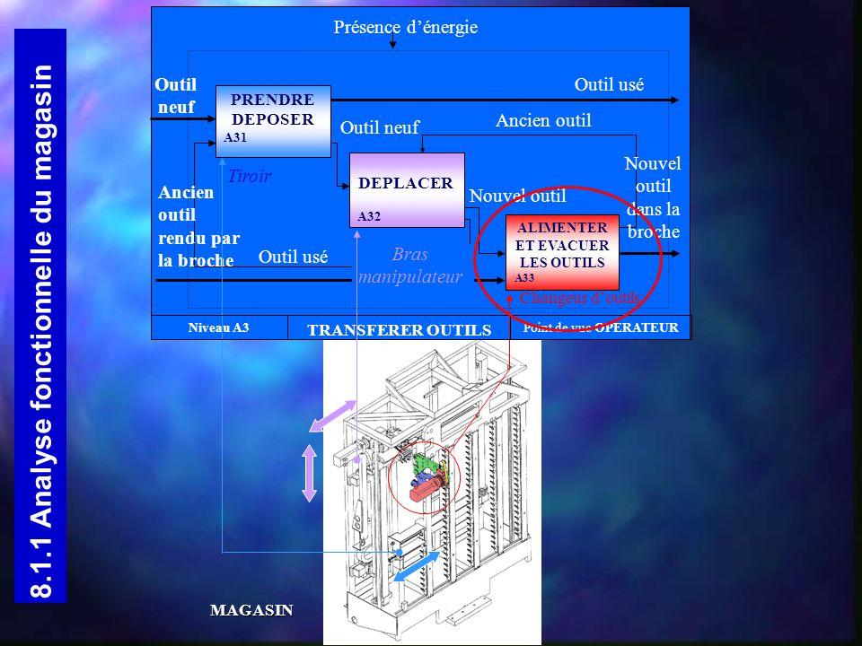 FP 1 : ALIMENTER / EVACUER DES OUTILS FT 1.1 : Ouvrir / fermer la trappe FT 1.2 : Saisir/restituer le nouvel outil FT 1.3 : Pivoter FT 1.4 : Saisir/restituer l ancien outil 8.1.2 Analyse fonctionnelle du changeur doutils Fonction techniqueSolution technologique