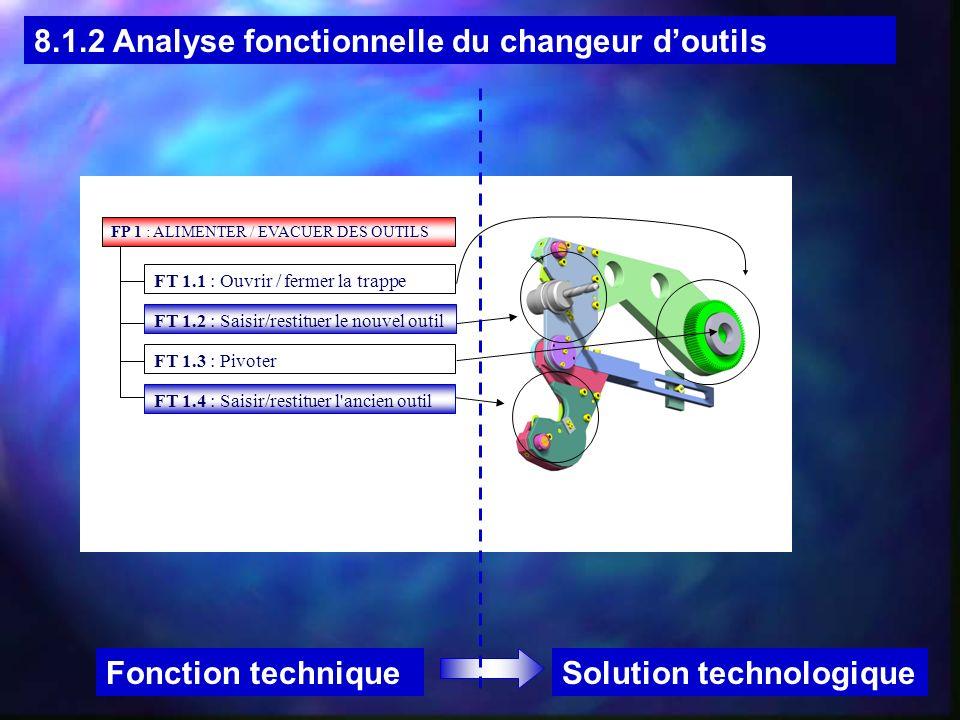 FP 1 : ALIMENTER / EVACUER DES OUTILS FT 1.1 : Ouvrir / fermer la trappe FT 1.2 : Saisir/restituer le nouvel outil FT 1.3 : Pivoter FT 1.4 : Saisir/restituer l ancien outil 8.1.2 Analyse fonctionnelle du changeur doutils Solution technologiqueFonction technique