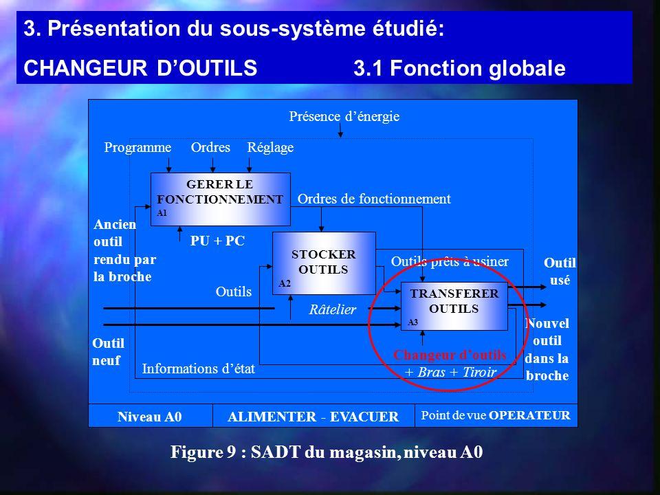 3. Présentation du sous-système étudié: CHANGEUR DOUTILS3.1 Fonction globale Figure 9 : SADT du magasin, niveau A0 Niveau A0ALIMENTER - EVACUER Point