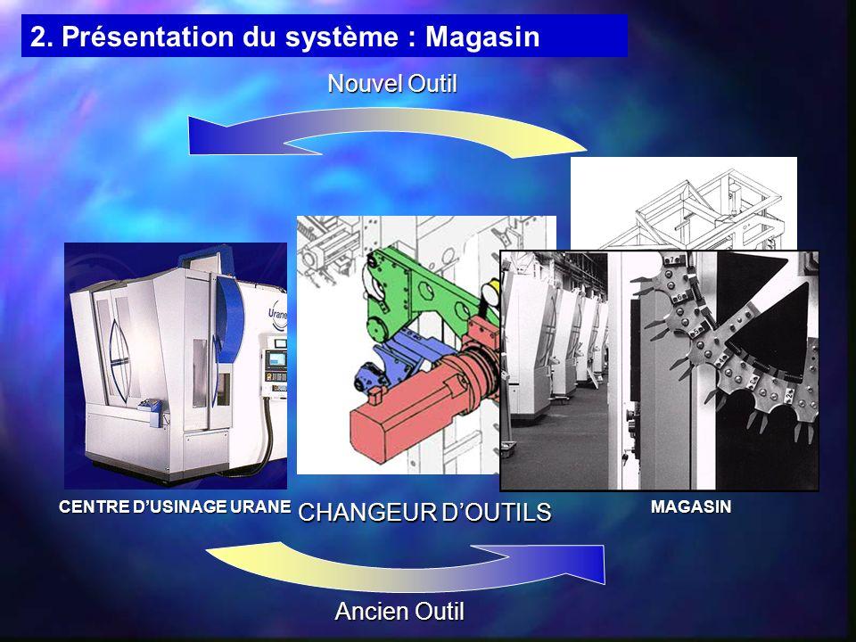 CENTRE DUSINAGE URANE MAGASIN CHANGEUR DOUTILS Nouvel Outil Ancien Outil 2. Présentation du système : Magasin