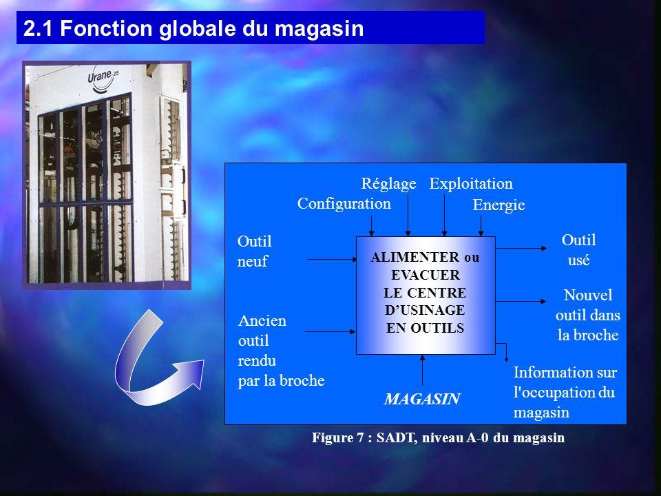 Figure 7 : SADT, niveau A-0 du magasin ALIMENTER ou EVACUER LE CENTRE DUSINAGE EN OUTILS Outil usé MAGASIN Outil neuf Configuration Energie RéglageExp