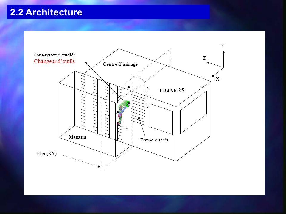 2.2 Architecture Centre dusinage URANE 25 Magasin Sous-système étudié : Changeur doutils Trappe d'accès Plan (XY) Y X Z A X Y