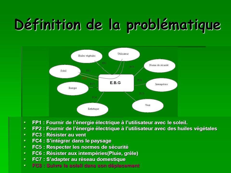 Définition de la problématique FP1 : Fournir de lénergie électrique à lutilisateur avec le soleil. FP1 : Fournir de lénergie électrique à lutilisateur