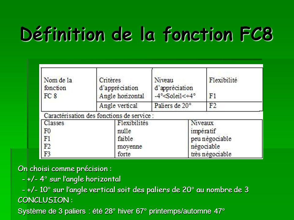 Définition de la fonction FC8 On choisi comme précision : - +/- 4° sur langle horizontal - +/- 10° sur langle vertical soit des paliers de 20° au nomb