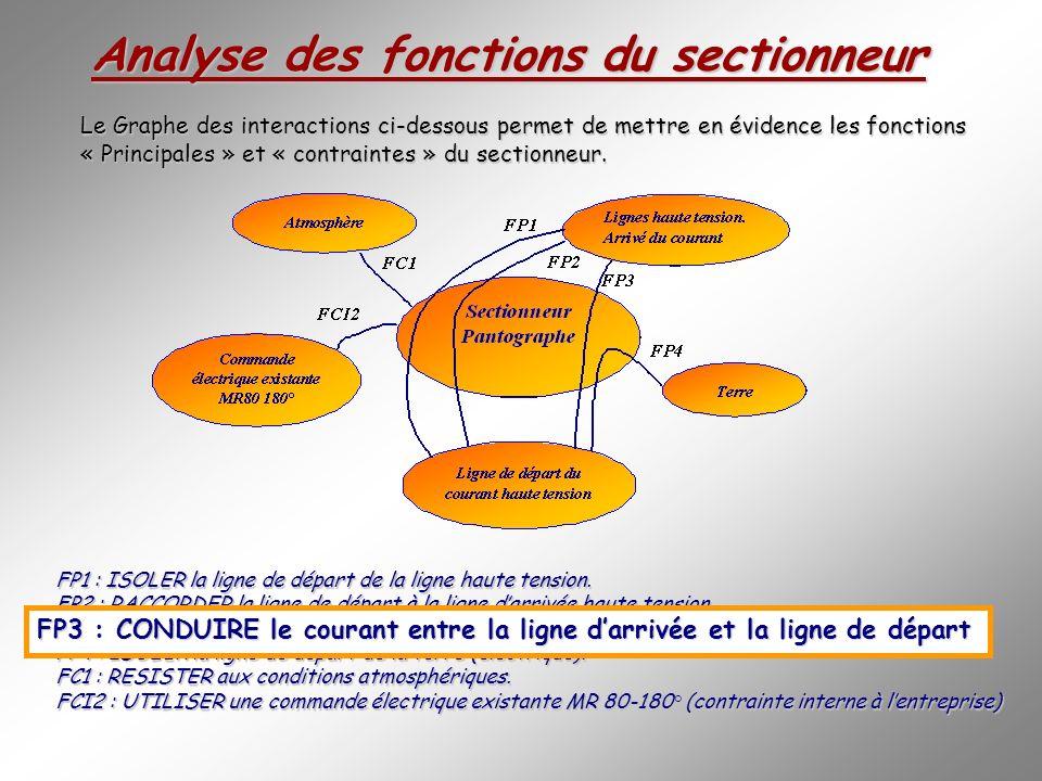 Le Graphe des interactions ci-dessous permet de mettre en évidence les fonctions « Principales » et « contraintes » du sectionneur.
