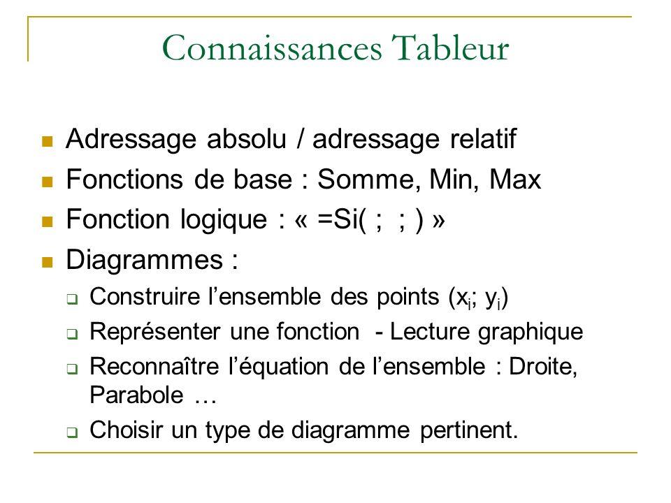 Connaissances Tableur Adressage absolu / adressage relatif Fonctions de base : Somme, Min, Max Fonction logique : « =Si( ; ; ) » Diagrammes : Construire lensemble des points (x i ; y i ) Représenter une fonction - Lecture graphique Reconnaître léquation de lensemble : Droite, Parabole … Choisir un type de diagramme pertinent.