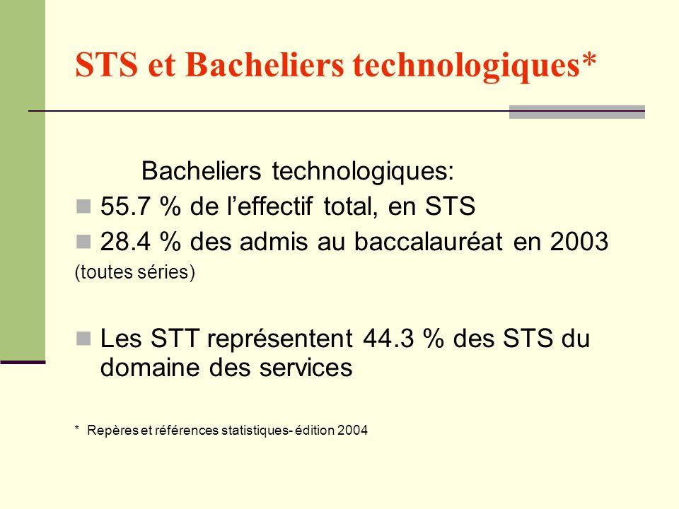 STS et Bacheliers technologiques* Bacheliers technologiques: 55.7 % de leffectif total, en STS 28.4 % des admis au baccalauréat en 2003 (toutes séries