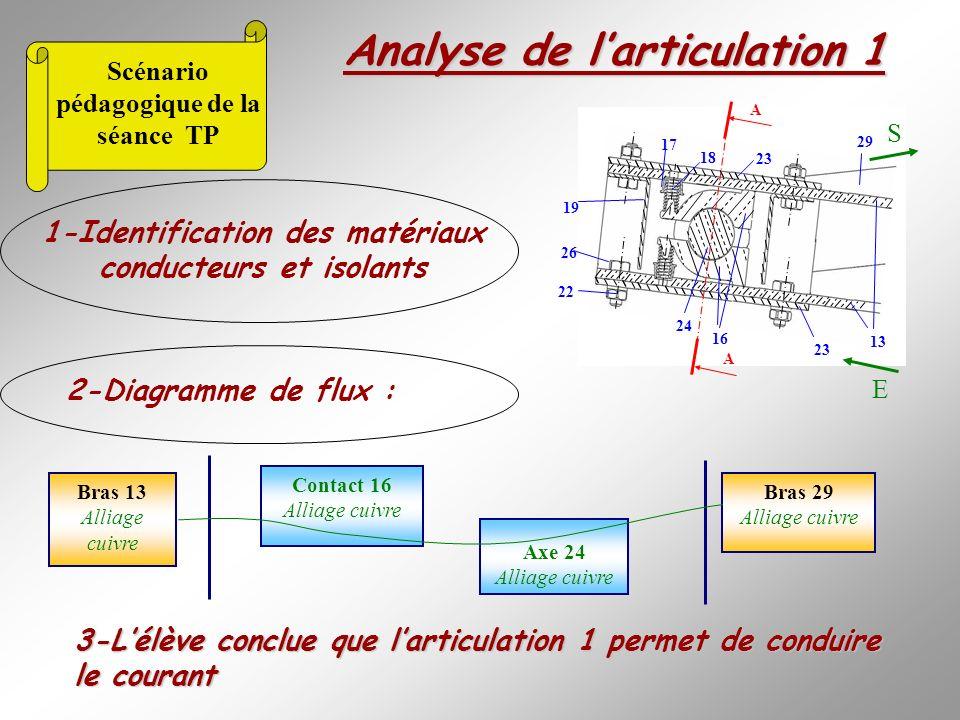 Scénario pédagogique de la séance TP Analyse de larticulation 2 C-C 5 2 30 33 20 21 31 32 E S 3-Lélève conclue que larticulation 2 ne permet pas de conduire le courant.