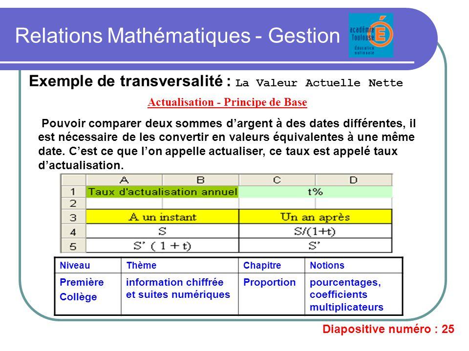 Relations Mathématiques - Gestion Exemple de transversalité : La Valeur Actuelle Nette Actualisation - Principe de Base Pouvoir comparer deux sommes d