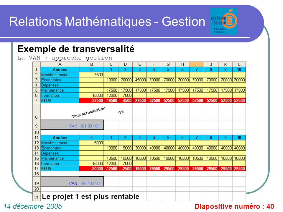 Relations Mathématiques - Gestion La VAN : approche gestion Diapositive numéro : 4014 décembre 2005 Exemple de transversalité