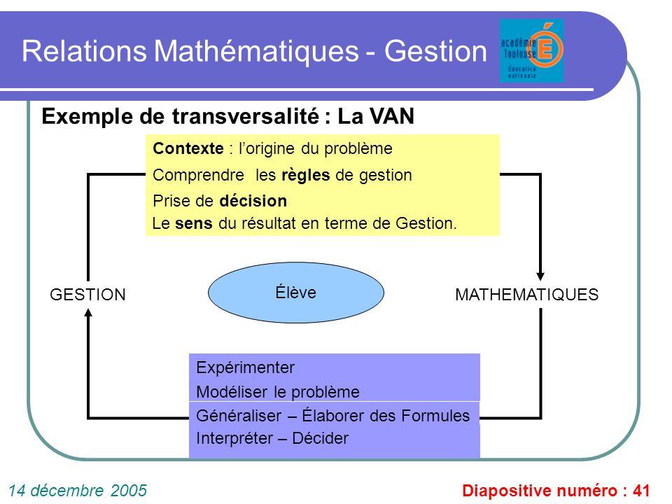 Relations Mathématiques - Gestion Diapositive numéro : 4114 décembre 2005 Exemple de transversalité : La VAN GESTIONMATHEMATIQUES Contexte : lorigine
