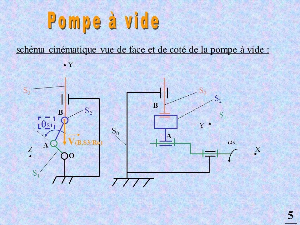 schéma cinématique vue de face et de coté de la pompe à vide : 5 S0S0 S1S1 S1 S 3 S2S2 Y X S3S3 S1S1 Y Z O B B A A S2S2 S1 V (B,S3/Ro)