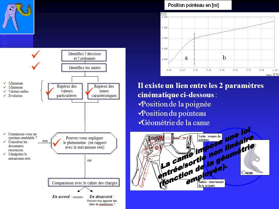 Il existe un lien entre les 2 paramètres cinématique ci-dessous : Position de la poignée Position du pointeau Géométrie de la came