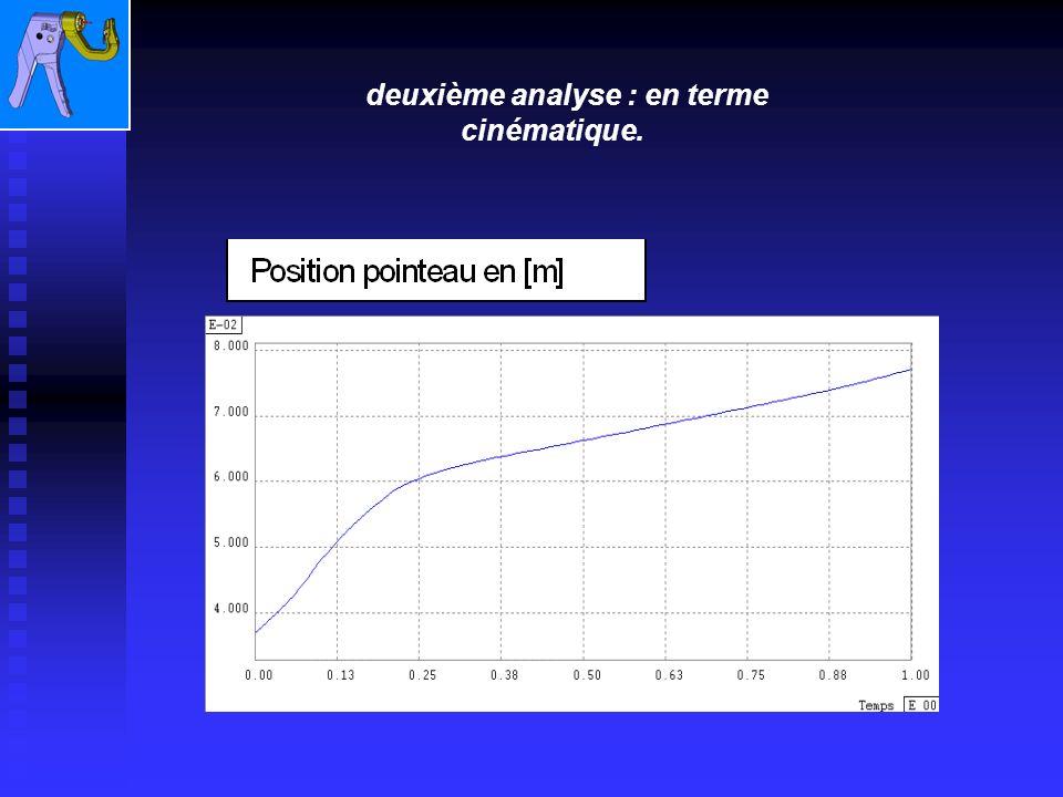 Deuxième analyse : en terme cinématique.Deuxième analyse : en terme cinématique.