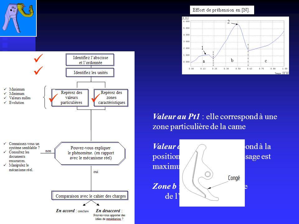 Valeur au Pt2 : elle correspond à la position ou leffort de sertissage est maximum Zone b : on retrouve lallure de leffort de sertissage Valeur au Pt1 : elle correspond à une zone particulière de la came 1 2 b a c
