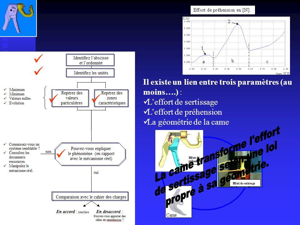 Il existe un lien entre trois paramètres (au moins….) : Leffort de sertissage Leffort de préhension La géométrie de la came