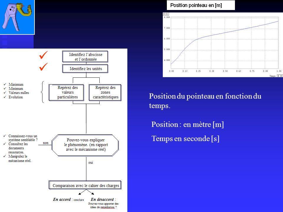 Position du pointeau en fonction du temps. Position : en mètre [m] Temps en seconde [s]