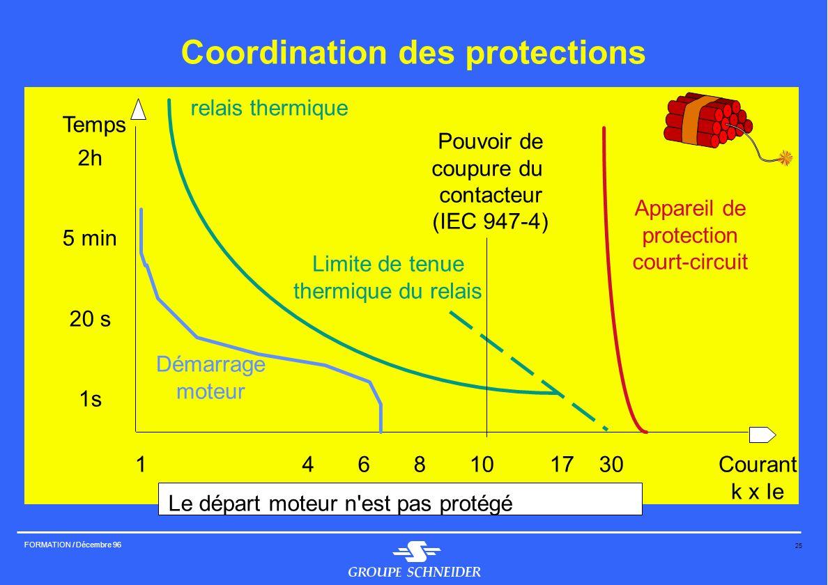 25 FORMATION / Décembre 96 Coordination des protections Temps 2h 5 min 20 s 1s Courant k x Ie 146810 17 30 Appareil de protection court-circuit relais