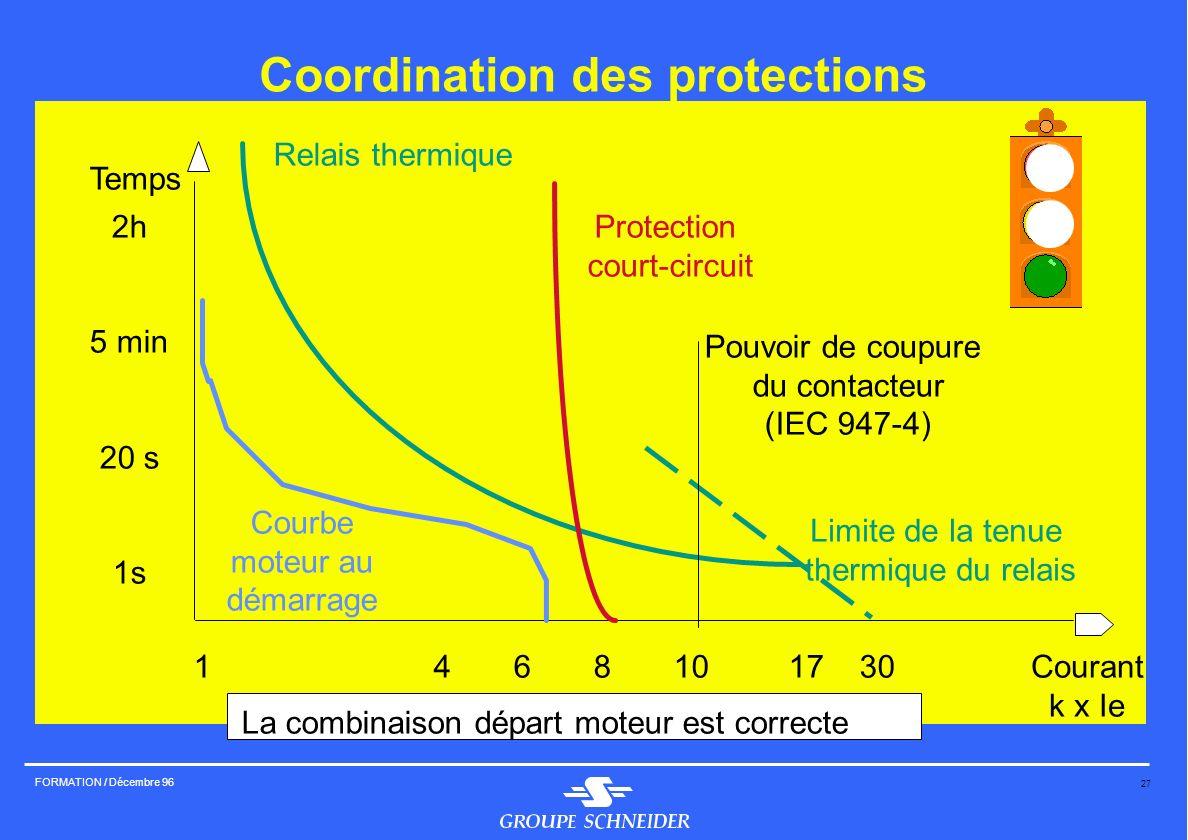 27 FORMATION / Décembre 96 Coordination des protections Temps 2h 5 min 20 s 1s Courant k x Ie 146810 17 30 Protection court-circuit Relais thermique C