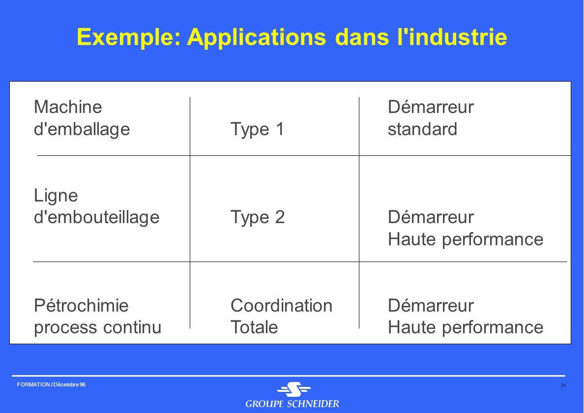 34 FORMATION / Décembre 96 Exemple: Applications dans l'industrie MachineDémarreur d'emballageType 1standard Ligne d'embouteillageType 2Démarreur Haut