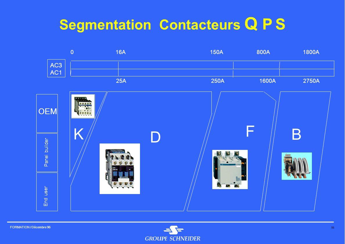 56 FORMATION / Décembre 96 Segmentation Contacteurs Q P S 0 16A 150A 800A1800A 25A 250A 1600A 2750A AC3 AC1 OEM Panel builder End user K D F B
