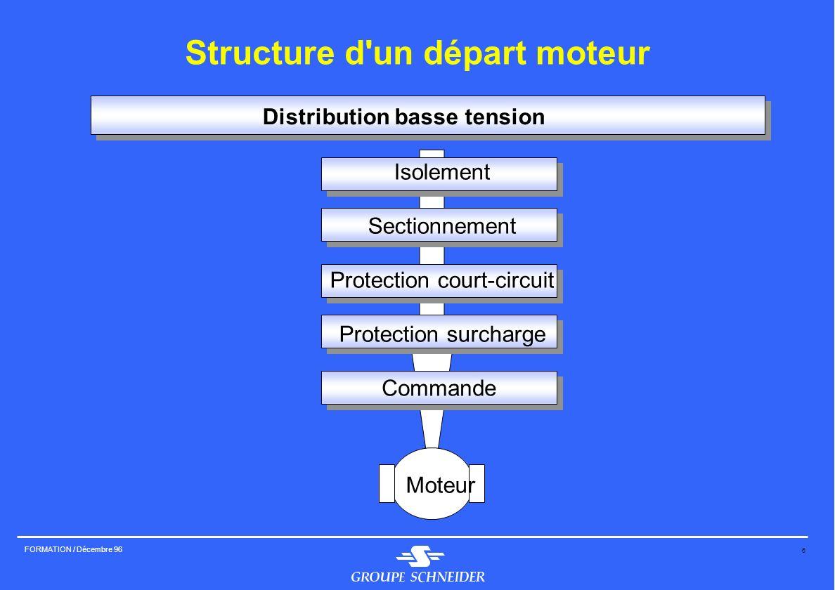 6 FORMATION / Décembre 96 Commande Structure d'un départ moteur Isolement Sectionnement Protection court-circuit Protection surcharge Distribution bas