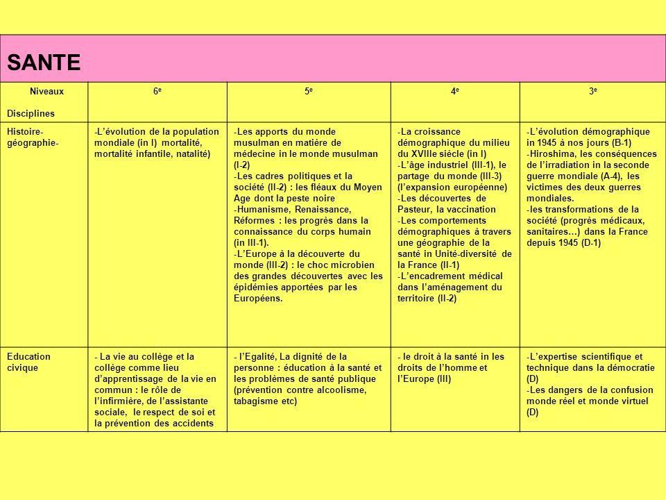 SANTE Niveaux Disciplines 6e6e 5e5e 4e4e 3e3e Histoire- géographie- -Lévolution de la population mondiale (in I) mortalité, mortalité infantile, natalité) - Les apports du monde musulman en matière de médecine in le monde musulman (I-2) - Les cadres politiques et la société (II-2) : les fléaux du Moyen Age dont la peste noire - Humanisme, Renaissance, Réformes : les progrès dans la connaissance du corps humain (in III-1).