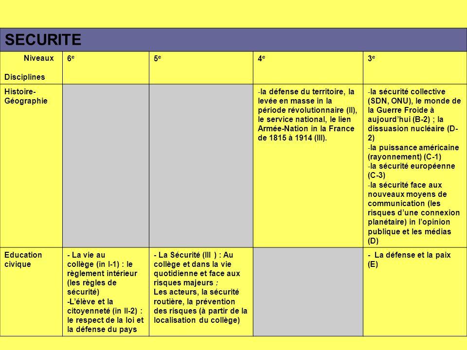 SECURITE Niveaux Disciplines 6e6e 5e5e 4e4e 3e3e Histoire- Géographie - la défense du territoire, la levée en masse in la période révolutionnaire (II), le service national, le lien Armée-Nation in la France de 1815 à 1914 (III).