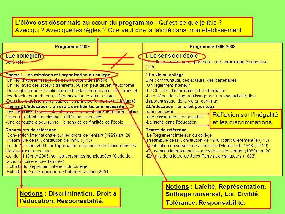 Programme 2009Programme 1996-2008 I.Le collégien 30% (5h) I. Le sens de lécole Le collège, un lieu pour apprendre, une communauté éducative (10h) Thèm