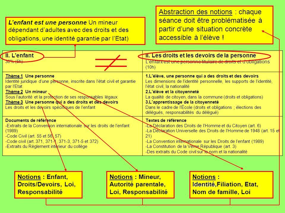 II. Lenfant 30% (5h) II. Les droits et les devoirs de la personne Lenfant est une personne titulaire de droits et dobligations (10h) Thème 1 Une perso