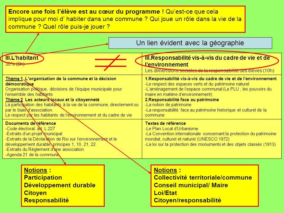 III.Lhabitant 30% (5h) III.Responsabilité vis-à-vis du cadre de vie et de lenvironnement Les dimensions sociales de la responsabilité des élèves (10h)