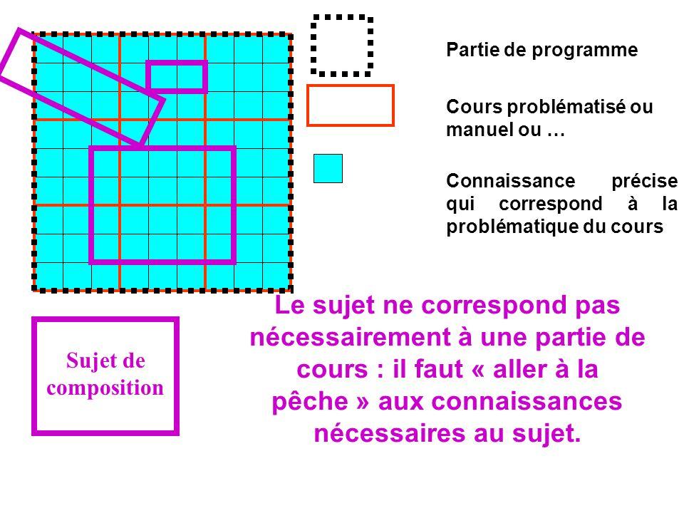 Partie de programme Cours problématisé ou manuel ou … Connaissance précise qui correspond à la problématique du cours Sujet de composition Le sujet ne